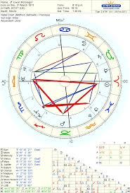 Ewan Mcgregor Born On 31 March 1971 Sun In Aries Moon