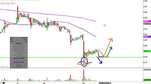 Imnp Stock Chart Imnp Stock Chart Technical Analysis For 10 24 16