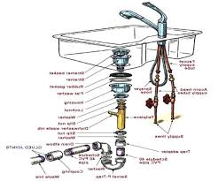 bathroom basin drain parts. diy kitchen sink drain on vessel coupons harbor freight bathroom basin parts r
