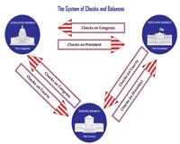 Checks And Balances Chart Gallery Of Chart 2019