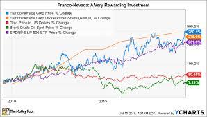 3 Stocks To Buy Ahead Of The Next Market Crash The Motley Fool