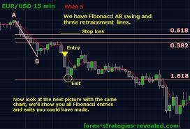 Complex Trading System 5 Fibonacci Trading Forex