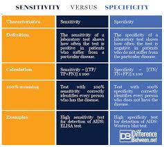 Pregnancy Test Sensitivity Chart 2017 Difference Between Sensitivity And Specificity Difference