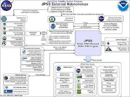 Space And Missile Systems Center Org Chart Jpss 1 Noaa 20 Satellite Missions Eoportal Directory