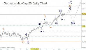 Germany Mid Cap 50 Daily Chart Elliott Wave Long Term Wave