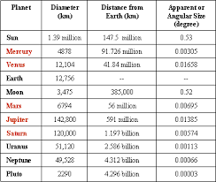 Planet Diameter Chart The Major Planets Home
