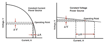 Welding Voltage And Current Chart Constant Current Vs Constant Voltage Output