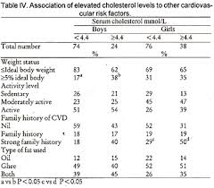 Triglycerides Level Chart Mmol L Jpma Journal Of Pakistan Medical Association