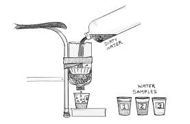 Water filter diagram for kids Man Made Exploring Filter Materials Engineering Is Elementary Water Water Everywhere Designing Water Filters Engineering Is