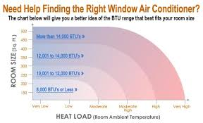 What To Look For When Choosing Your Portable Air Conditioner