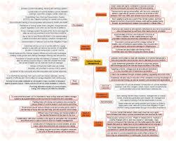 insights mindmaps cyclone disaster management and intellectual insights mindmaps ldquocyclone disaster managementrdquo and ldquointellectual property vs competition lawrdquo
