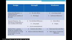 Counterbalance Research Design In Psychology Research Methods Experimental Designs