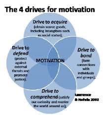 Personnel Motivation