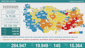 14 Ağustos Koronavirüs tablosu - Haberler Haberleri
