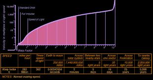 Uss Galileo Wiki 1 3 4 Warp Factor Charts