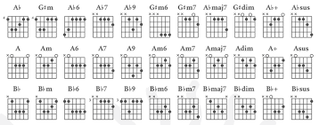 Guitar Octave Chords Chart 7 Must Haves For Mastering Guitar Truefire Blog Guitar