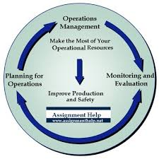 operations management operations management help supply chain  operations management operations management assignment help services