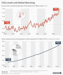 Co2 Levels And Global Warming Global Warming Infographic