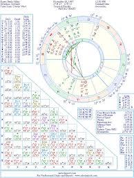 Karen Gillan Natal Birth Chart From The Astrolreport A List
