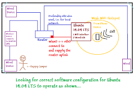 networking wireless to wired router s internet up downlink port illustration of desired configuration