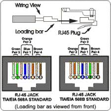 how to wire cat5e wall socket somurich com rj45 wall plug wiring diagram how to wire cat5e wall socket cat5e jack diagram free download wiring diagrams schematicsrh