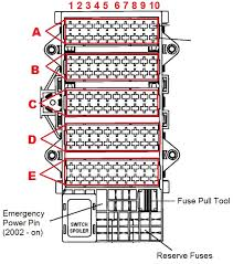 1997 to 2006 911 996 fuses box diagram and amperages list porsche 996 fuse box diagram