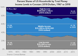 Middle Class Shrinking Chart The American Middle Class Is Thriving It Does Not Add Up