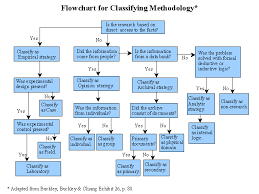 Flow Chart Of Research Design Flowchart For Classifying Research Methodology Research