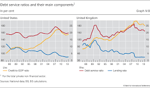 Debt And The Financial Cycle Domestic And Global