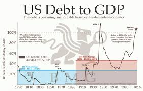Us Debt 2016 Chart Us Debt To Gdp Bmg