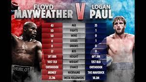 Floyd Mayweather vs Logan Paul (OFFICIAL FIGHT TRAILER) - YouTube