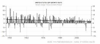 File U S Gdp Growth Rate Over Time Png Wikimedia Commons