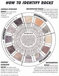 Rock Identifier Chart Rocks Gems And Minerals You May Find In The Desert
