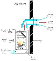 gas fireplace blower gas fireplace blower inserts with fan wood rh mingd me gas fireplace parts diagram cutaway diagram direct vent gas fireplace