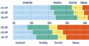 Bone Mass Percentage Chart By Age Pin On Muscle Mass Chart Bmi Bone Mass Etc