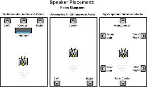 tri dimensional audio speaker wiring diagrams speaker placement room diagrams