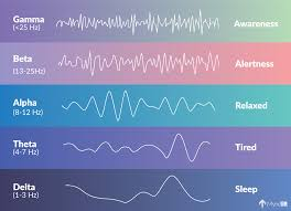 Brain Waves Frequency Chart Google Search Brain Waves