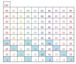 Three Times Table Chart Hundreds Chart Multiplication Patterns Guruparents
