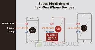 256gb Ram And Storage Of Iphone 3gb Display Get 2k Iphoneroot com To 8