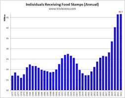 Alabama Food Stamps Income Chart 2016 Food Stamp Rolls Decline Sharply As Work Requirement Is
