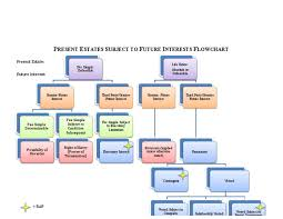 67 Systematic Future Interests Flowchart