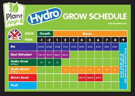3 Canna Coco Feed Chart Canna Coco Grow Chart