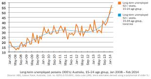 Australia Unemployment Rate Chart Chart Long Term Australian Youth Unemployment Has Tripled