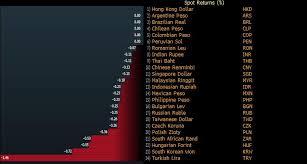 Try Bgn Chart