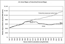 What Happened To The Wage And Productivity Link