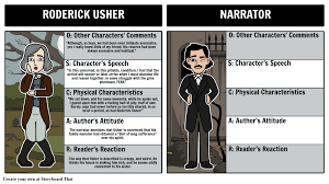 fall of the house of usher summary edgar allan poe short stories oscar character map for the fall of the house of usher