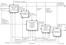 МОДЕЛЬ БИЗНЕС ПРОЦЕССА ОТБОРА КОНКУРСНЫХ НАУЧНО ИССЛЕДОВАТЕЛЬСКИХ  Контекстная диаграмма А4 существующего бизнес процесса