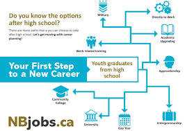 explore careers education and training nbjobs pathways after high school here pdf