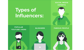 How to Identify Social Media Influencers & Collaborate on Campaigns