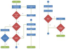 Sample Purchasing Process Flow Chart Flowbreeze Flowchart Samples And Screenshots Breezetree